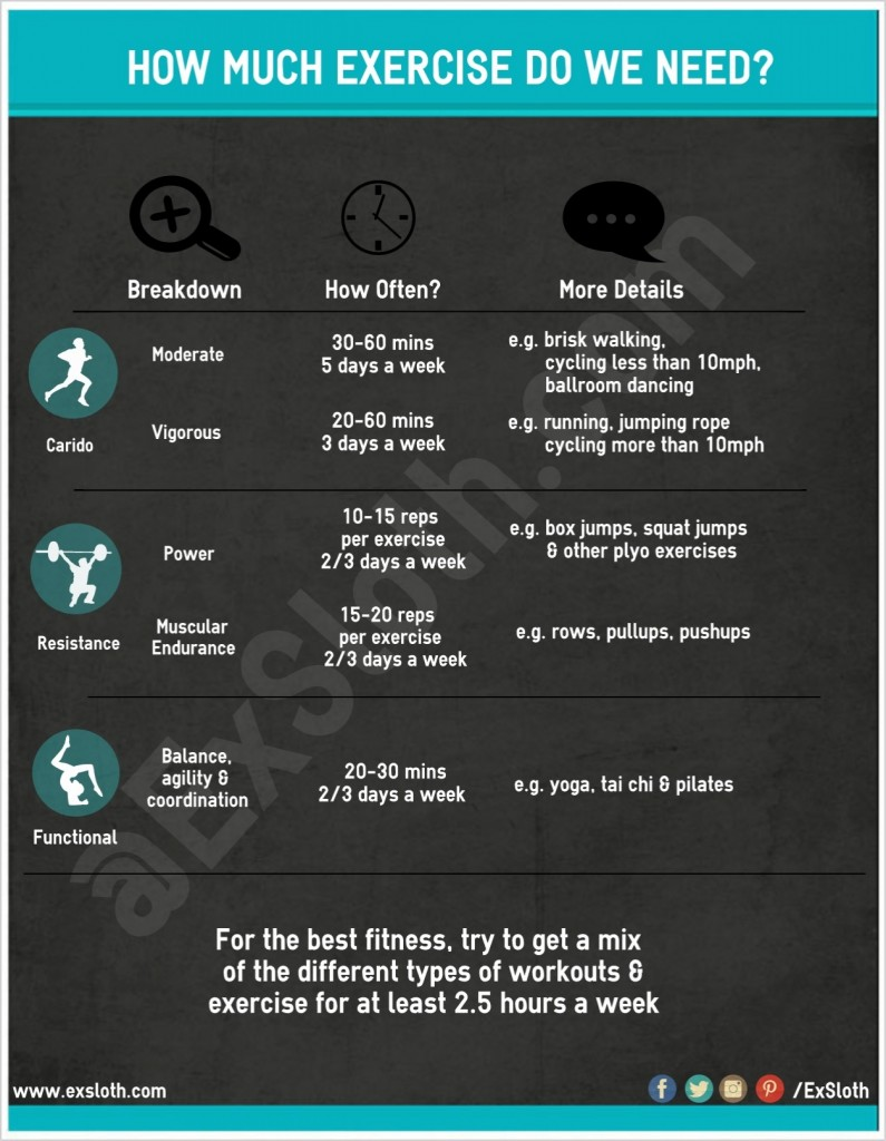 how much exercise do we need ifographic