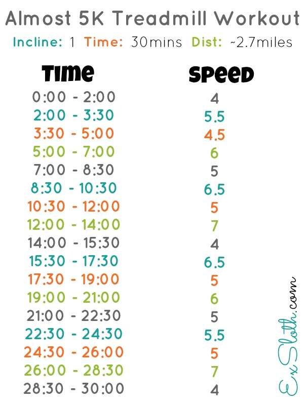 Almost 5K Treadmill Workout | ExSloth.com